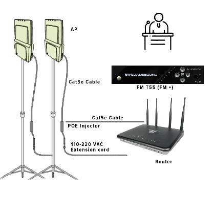 a diagram showing the audio flow for the fm transmitter, the outdoor wireless access point and the wireless router folding stand for access point